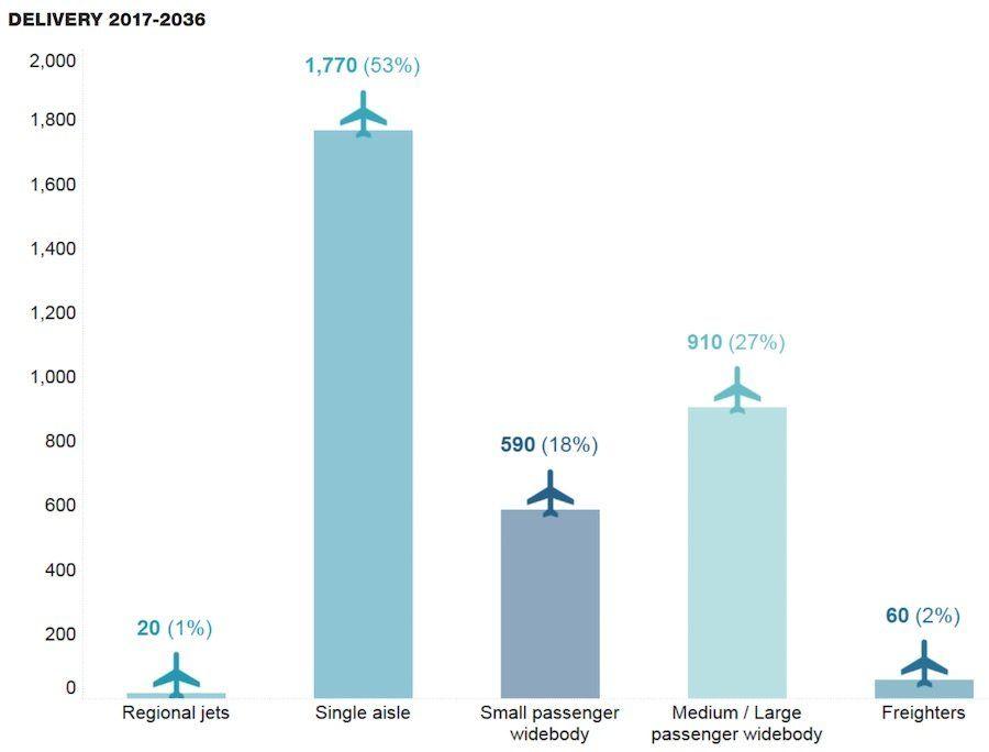 graficos de datos del crecimiento de la entrega de aviones para paises de oriente medio entre 2017 y 2036