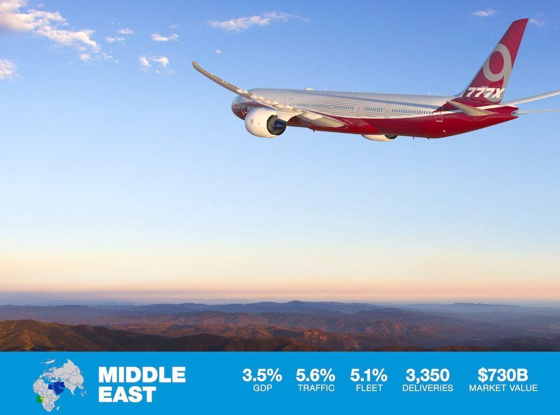 vista lateral trasera del avión boeing 777x en vuelo - grafica de crecimiento de la aviación estimado en oriente hasta 2036
