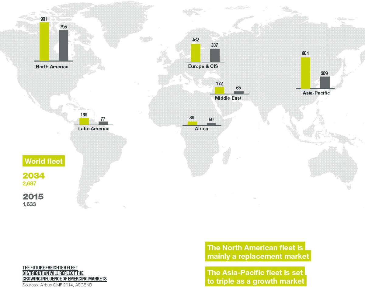 grafica del crecimiento de la aviación por paises situado en el mapa mundial