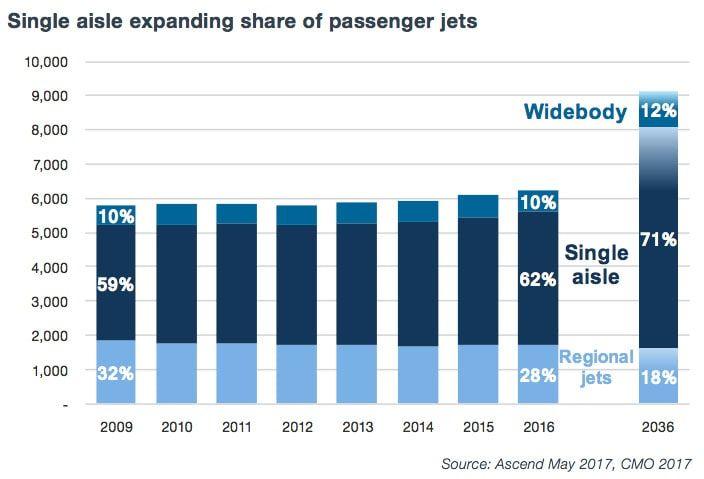 grafica del crecimiento de pasajeros en aviones jet