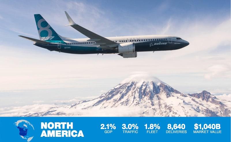 avion boeing volando con textos y porcentajes del crecimiento de la aviacion en america del norte