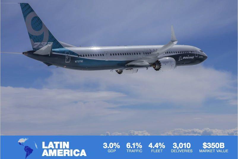 avion boeing volando con textos y porcentajes del crecimiento de la aviacion en latino america