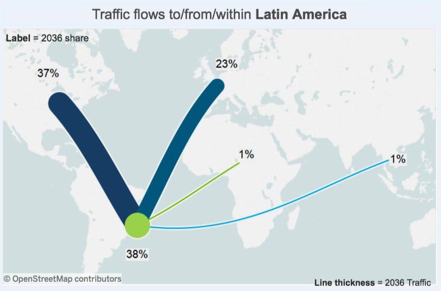 grafico del flujo de trafico aereo desde latinoamerica al resto de continentes