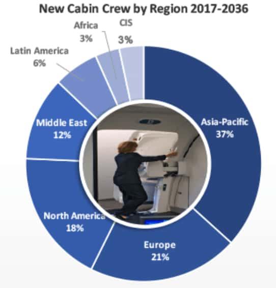 grafica de crecimiento tripulantes de cabina realizado por boeing