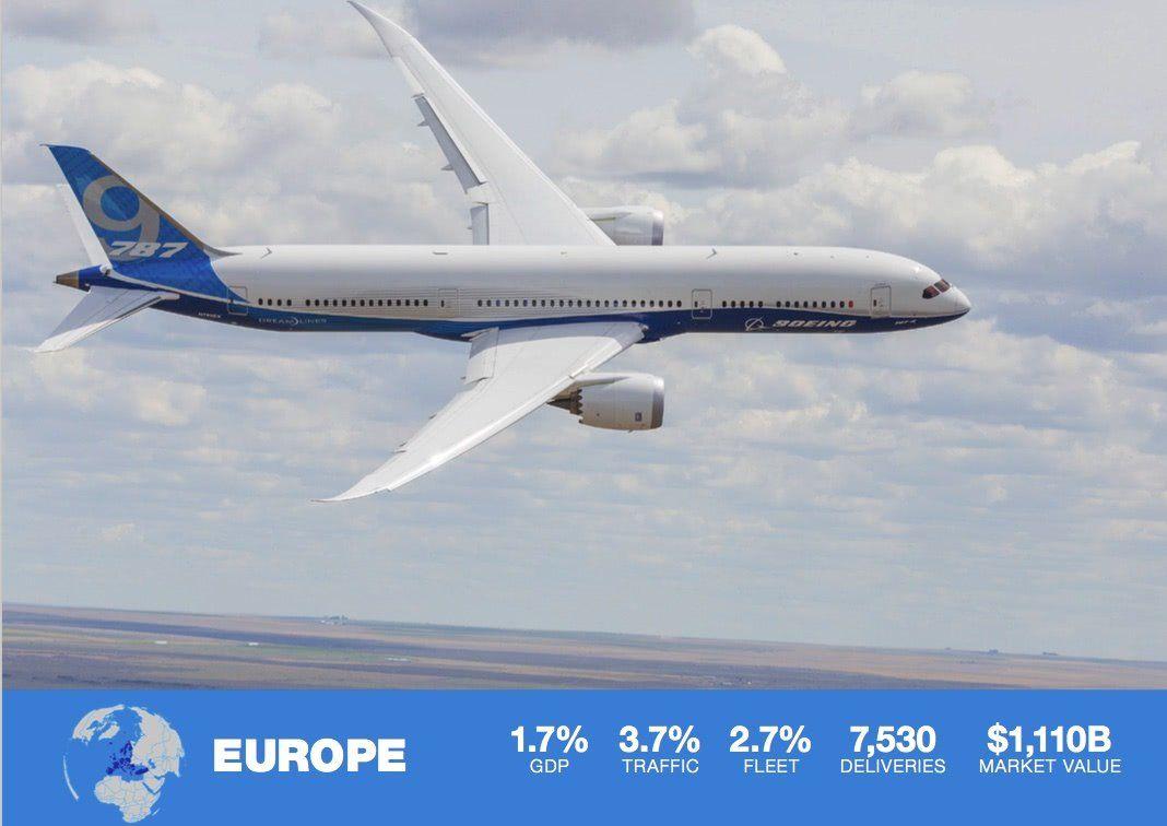 boeing 787 en vuelo y análisis de crecimiento de aviación en europa