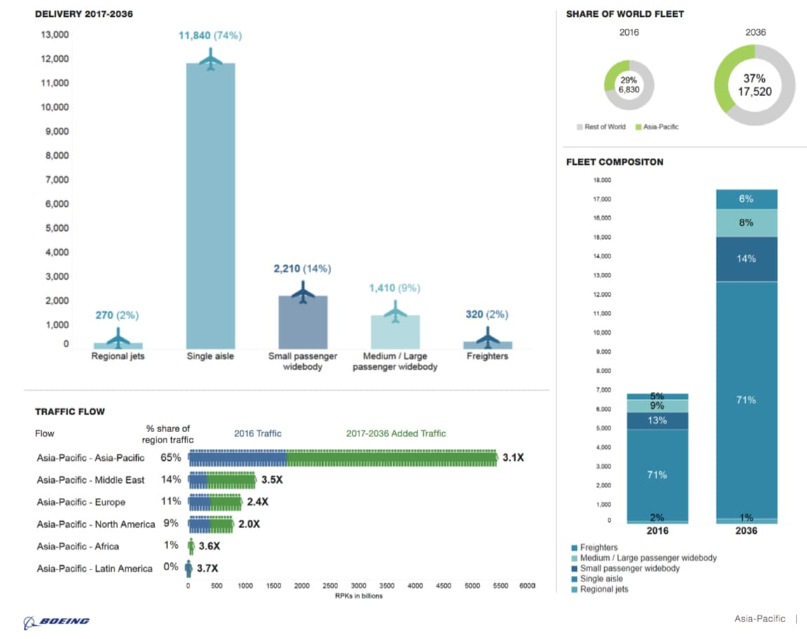 datos de la cantidad de aviones que se entregaran en el futuro en asia y el crecimiento del trafico de pasajeros