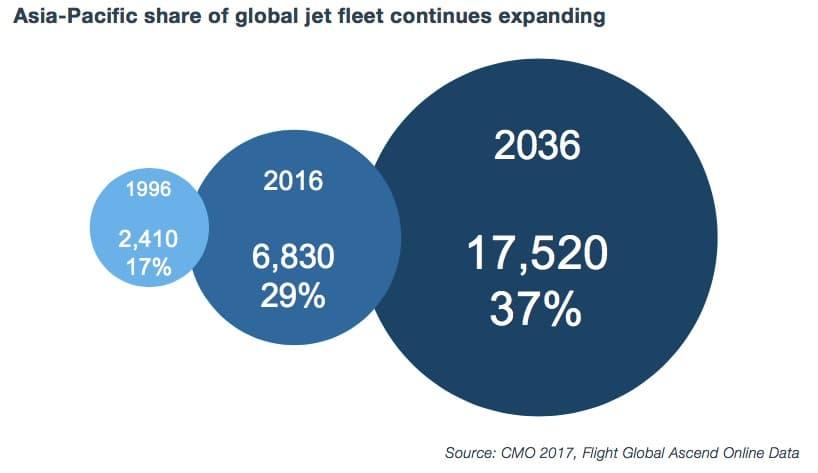 datos del crecimiento en asia de la flota de aviones