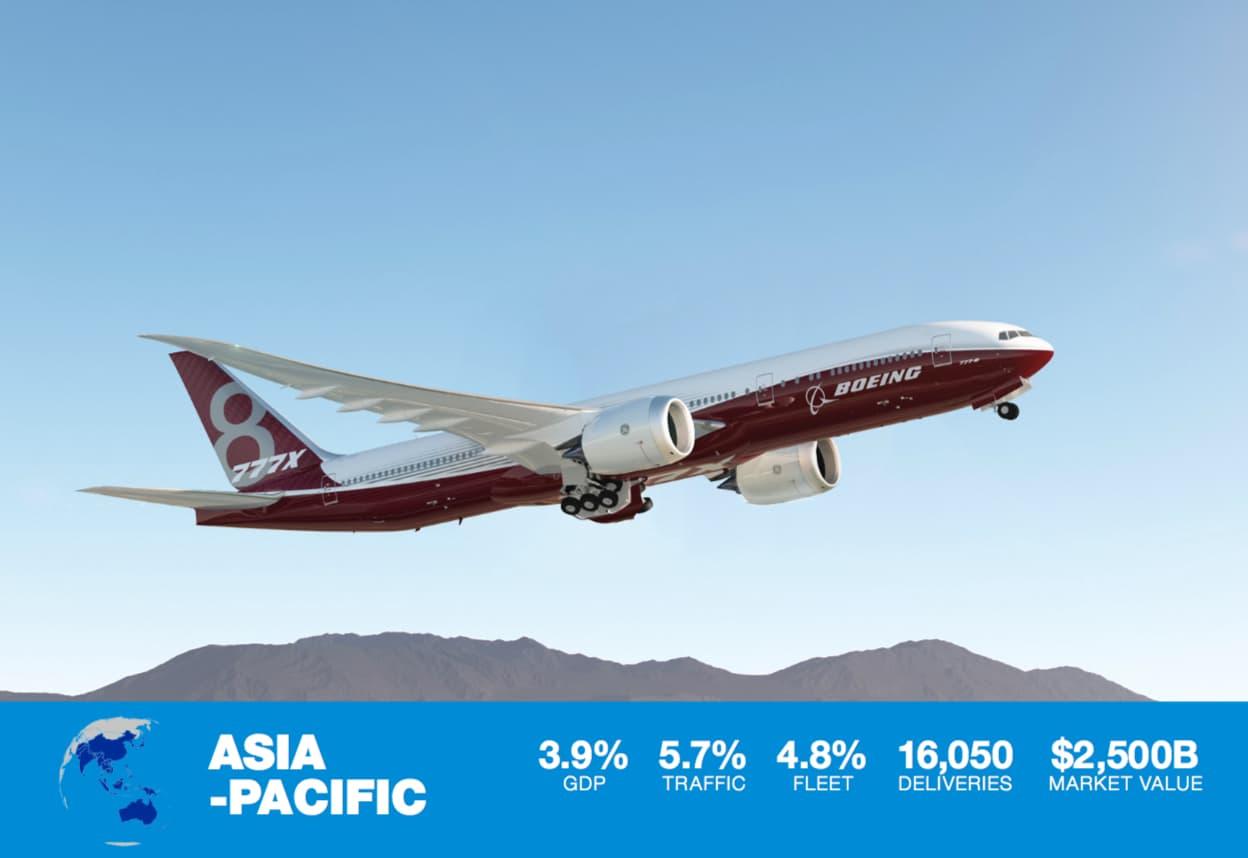boeing modelo 777x despegando abajo porcentaje de crecimiento en asia de la aviacion comercial