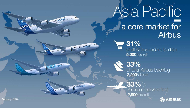 infografia de crecimiento de airbus en la zona de asia pacifico