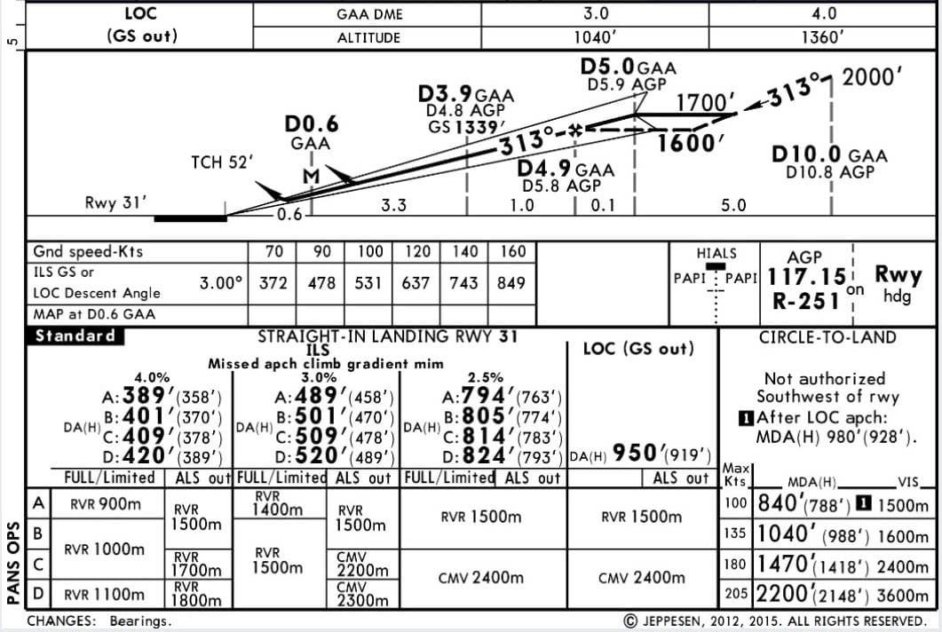 carta de navegacion aeronautica con marcadores de latitud