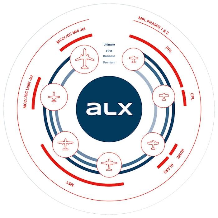 esquema circular de los diferentes modos de vuelo del simulador alsim alx