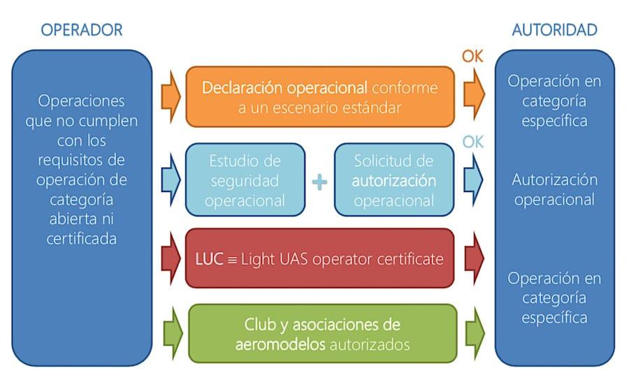 Esquema de requerimientos operacionales aplicables a la categoría específica del nuevo reglamento europeo de drones.