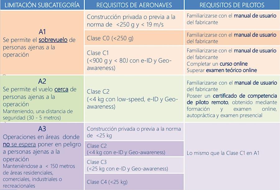 Clasificación de subcategorías dentro de la categoría abierta del nuevo reglamento europeo de drones.