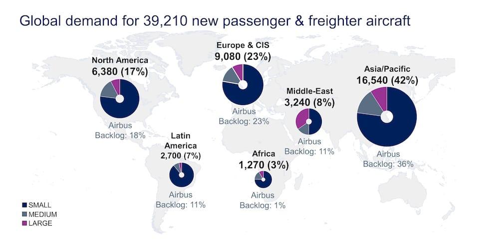 Gráfico circular del crecimiento de la flota de aeronaves para cubrir la demanda por aumento de pasajeros en aviación comercial.