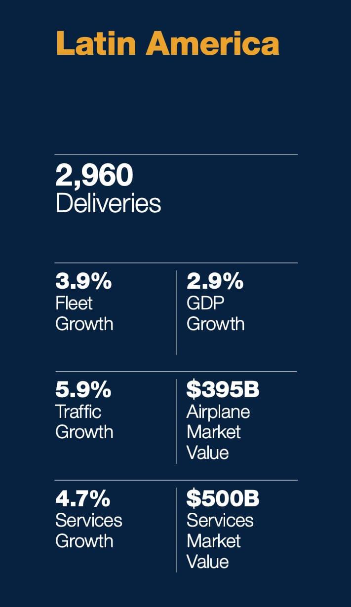 Infografía resumen del crecimiento económico y aeronáutico de América del Sur y el Caribe.