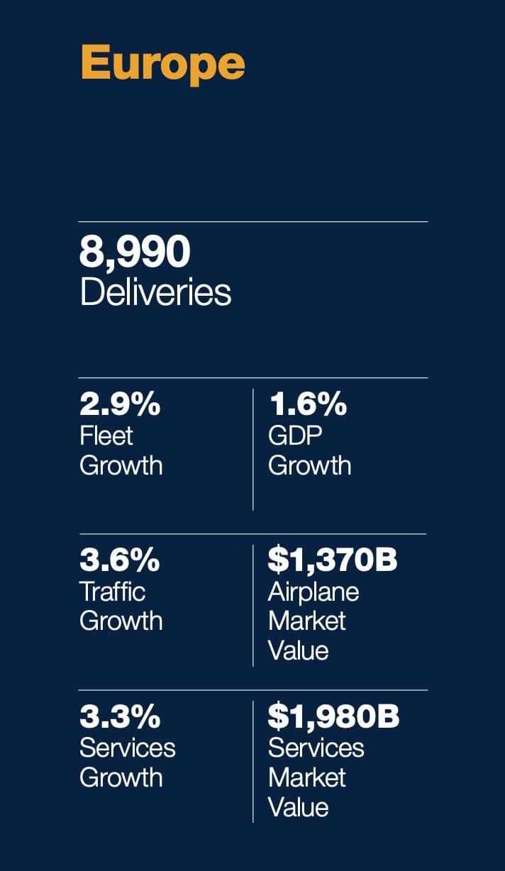 Resumen del crecimiento total de la aviación en Europa según pasajeros, entregas de aviones, valor del mercado, etc.
