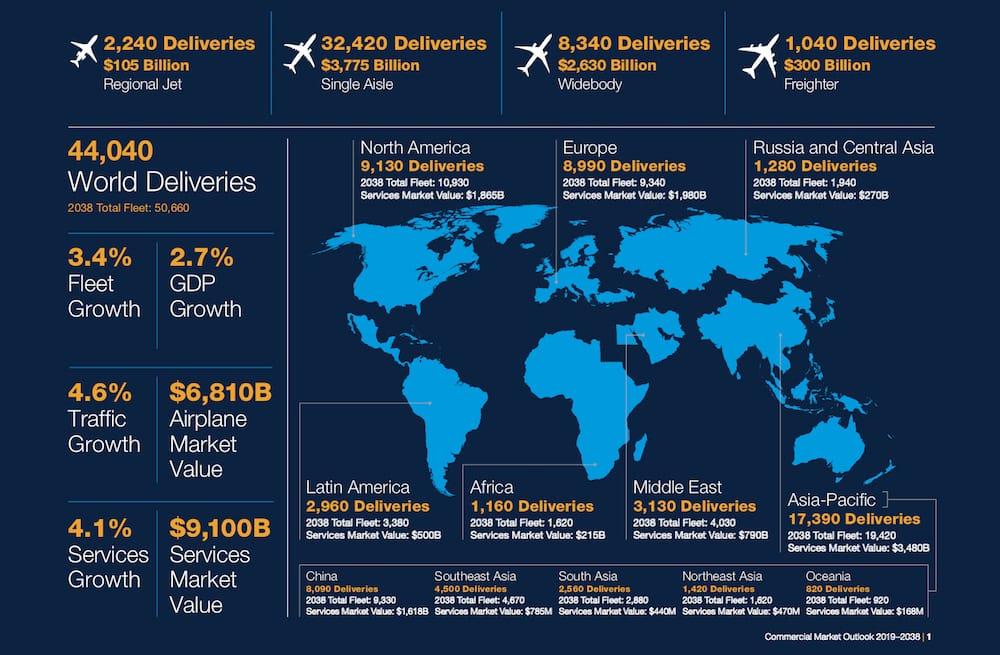 Infografía que muestra el volkumen de entregas prevista para los próximos 20 años de la empresa Boeing.