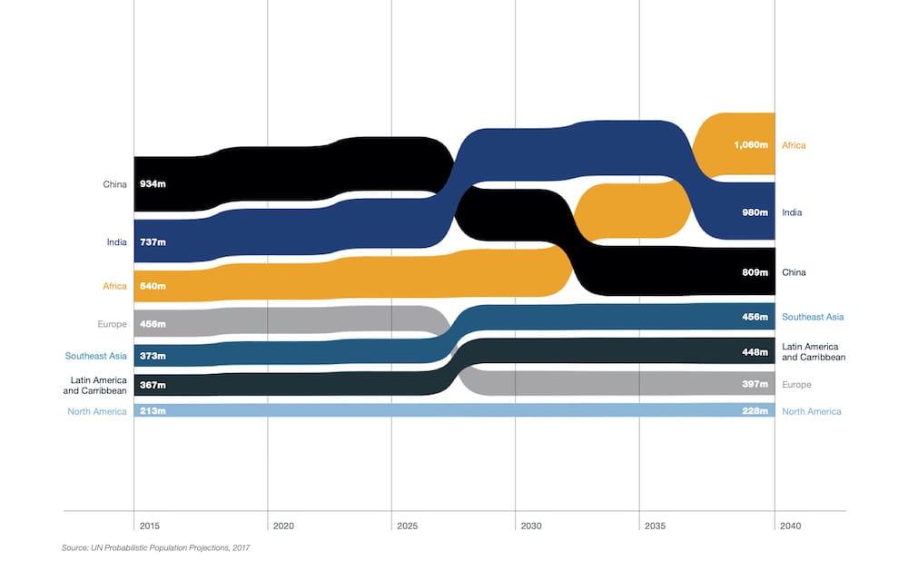 Gráfica de la evolución de la población en edad de trabajar en África y el resto de regiones.