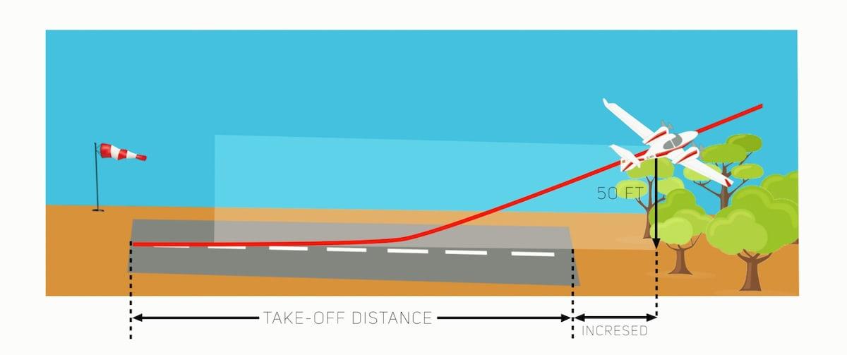 Infografía de un avión despegando con viento de cola.