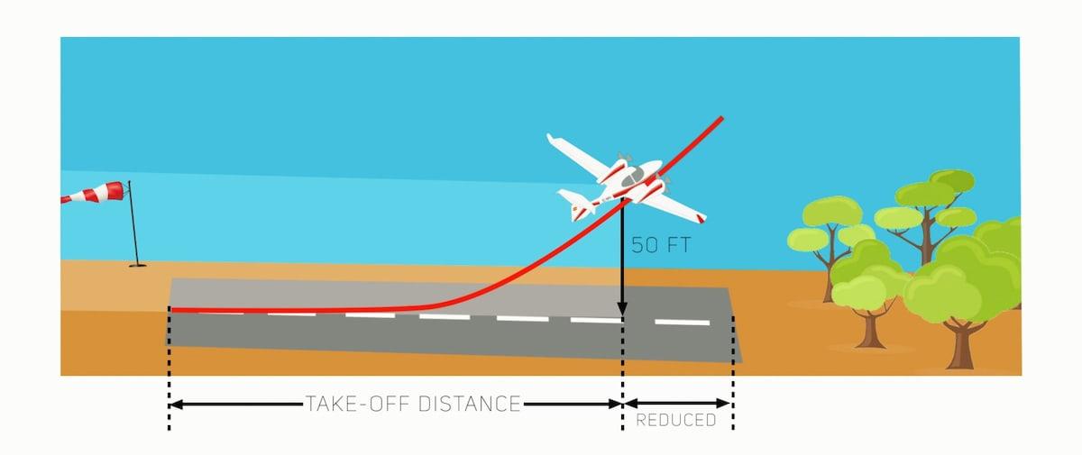 Infografía de un avión despegando con viento de morro.
