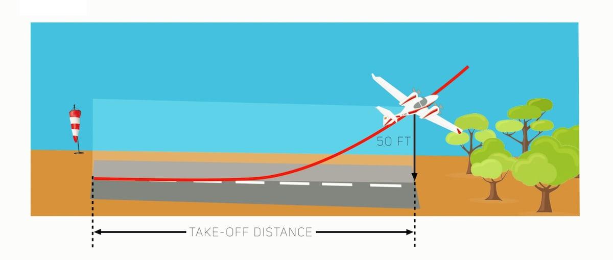 Infografía de un avión despegando sin viento.